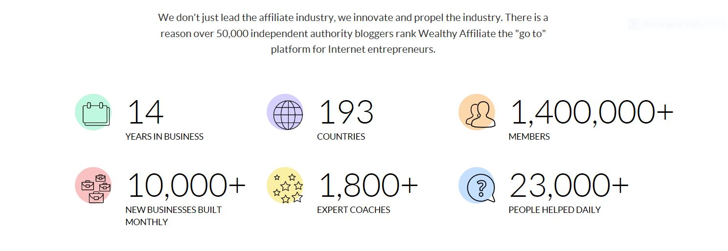 Wealthy Affiliate powers Marketers world wide.
