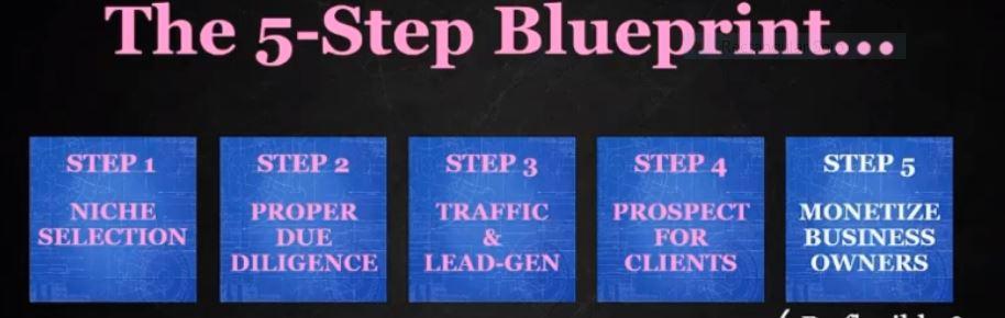 Bossless Forever 5 step Blue print.