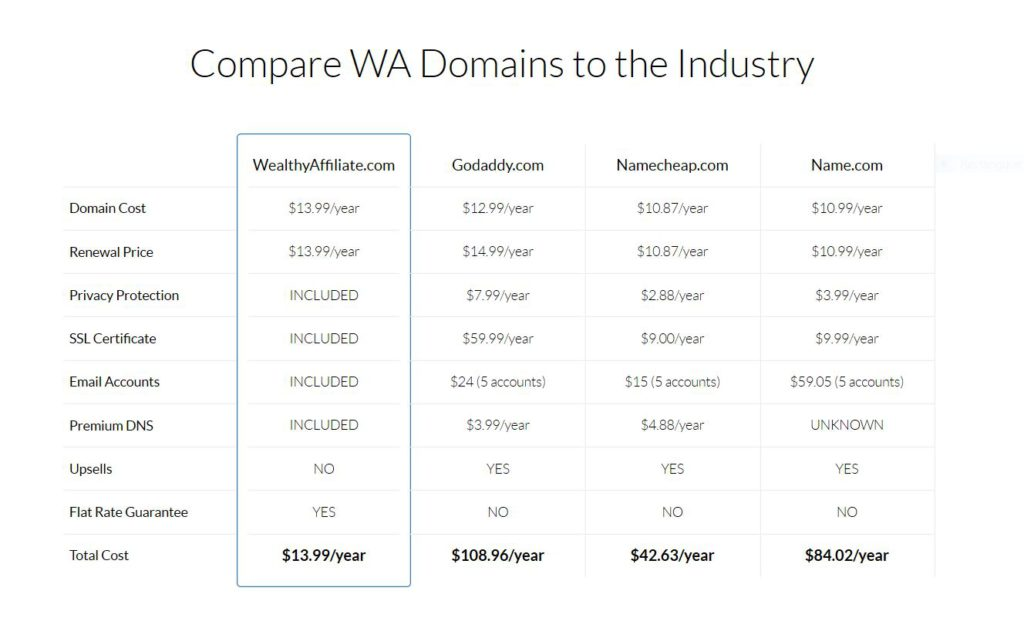 Compare-Wealthy-Affiliate-Domains-to-the-Industry.