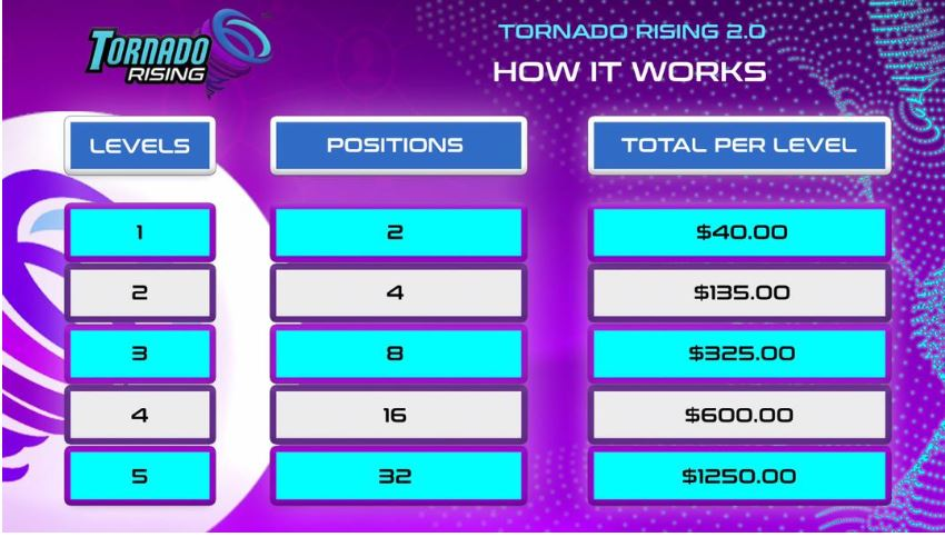 Tornado rising Compensation plan