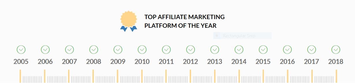 Wealthy Affiliate Top Affiliate Marketing Platfrom this year