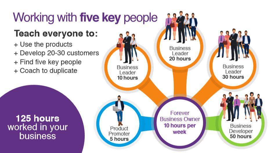 5 Key People FBO Plan